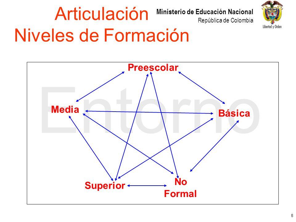 9 Ministerio de Educación Nacional República de Colombia Entorno CESU CONACESCNA Articulación Entidades Gobierno MEN
