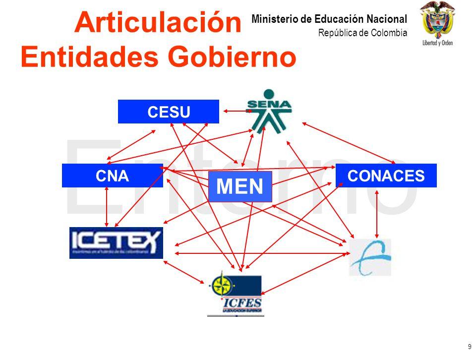 10 Ministerio de Educación Nacional República de Colombia Estudiantes Programas Instituciones Ingreso (ICFES) Permanencia (IES) Finalización (ECAES) Creación (CONACES) Funcionamiento (CONACES) Acreditación Alta Calidad (CNA) Creación (CONACES) Funcionamiento (CONACES) Acreditación Institucional (CNA) Articulación por funciones (Evaluación)