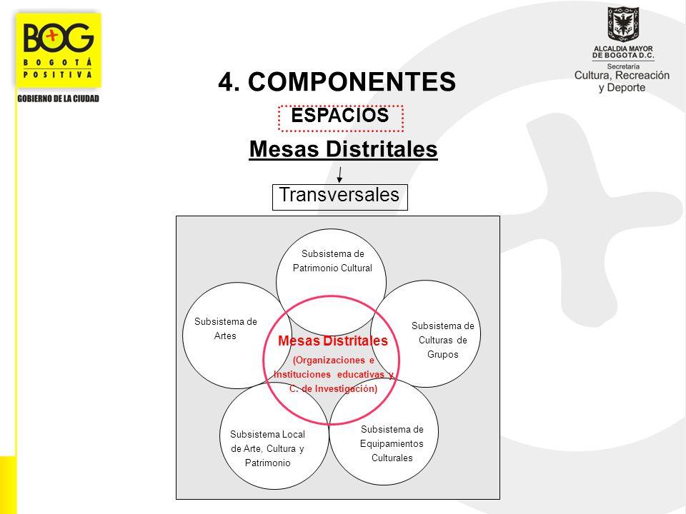 4. COMPONENTES ESPACIOS Mesas Distritales Transversales Subsistema de Artes Subsistema de Patrimonio Cultural Subsistema de Equipamientos Culturales S
