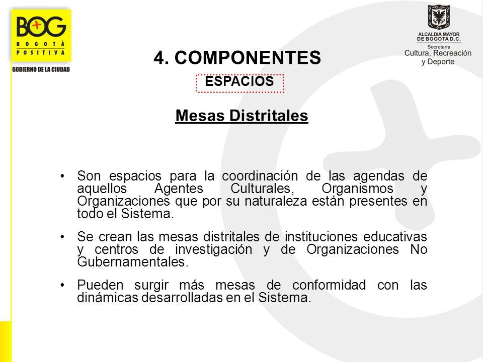4. COMPONENTES ESPACIOS Mesas Distritales Son espacios para la coordinación de las agendas de aquellos Agentes Culturales, Organismos y Organizaciones