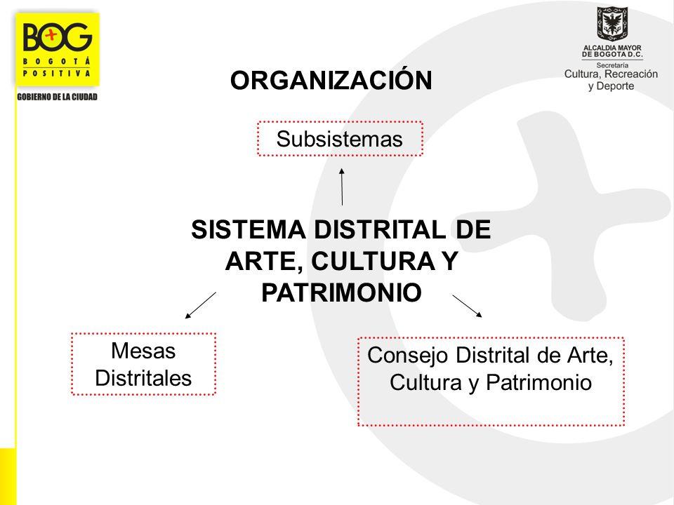 ORGANIZACIÓN SISTEMA DISTRITAL DE ARTE, CULTURA Y PATRIMONIO Subsistemas Mesas Distritales Consejo Distrital de Arte, Cultura y Patrimonio