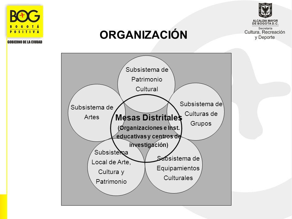 ORGANIZACIÓN Subsistema de Artes Subsistema de Patrimonio Cultural Subsistema de Equipamientos Culturales Subsistema Local de Arte, Cultura y Patrimon