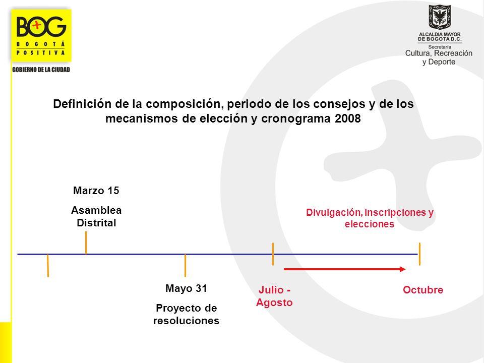 Definición de la composición, periodo de los consejos y de los mecanismos de elección y cronograma 2008 Marzo 15 Asamblea Distrital Divulgación, Inscr