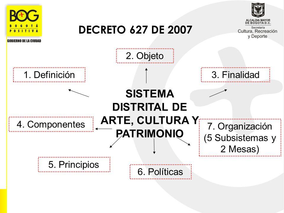 SISTEMA DISTRITAL DE ARTE, CULTURA Y PATRIMONIO 4. Componentes 5. Principios 6. Políticas 7. Organización (5 Subsistemas y 2 Mesas) 1. Definición 2. O