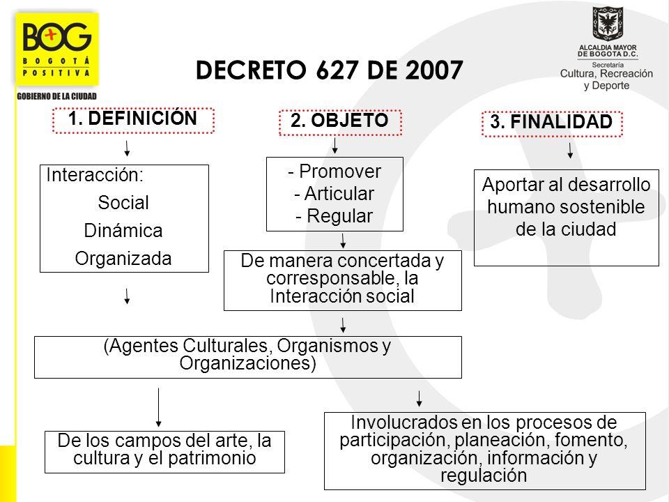 2. OBJETO - Promover - Articular - Regular 3. FINALIDAD DECRETO 627 DE 2007 1. DEFINICIÓN Interacción: Social Dinámica Organizada De los campos del ar