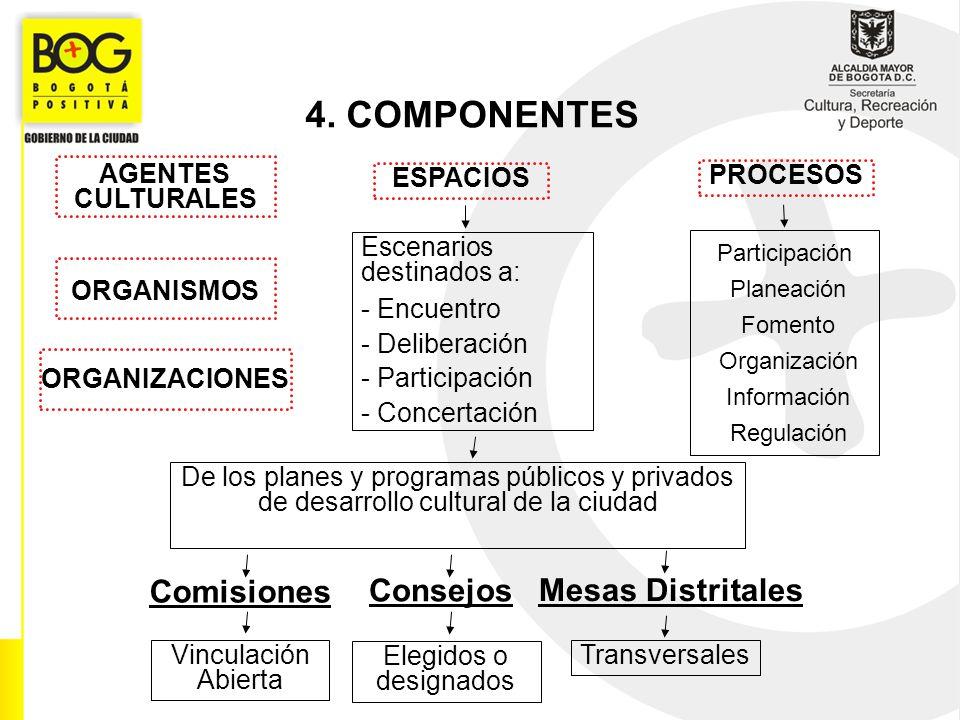 AGENTES CULTURALES 4. COMPONENTES ORGANISMOS ORGANIZACIONES ESPACIOS Escenarios destinados a: - Encuentro - Deliberación - Participación - Concertació