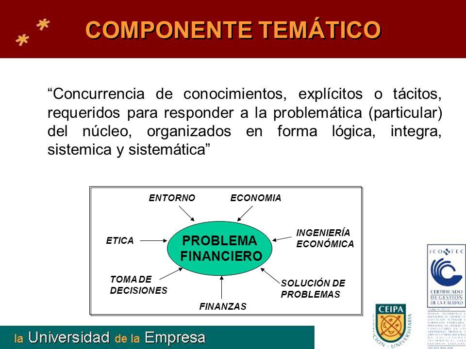 COMPONENTE TEMÁTICO Concurrencia de conocimientos, explícitos o tácitos, requeridos para responder a la problemática (particular) del núcleo, organiza