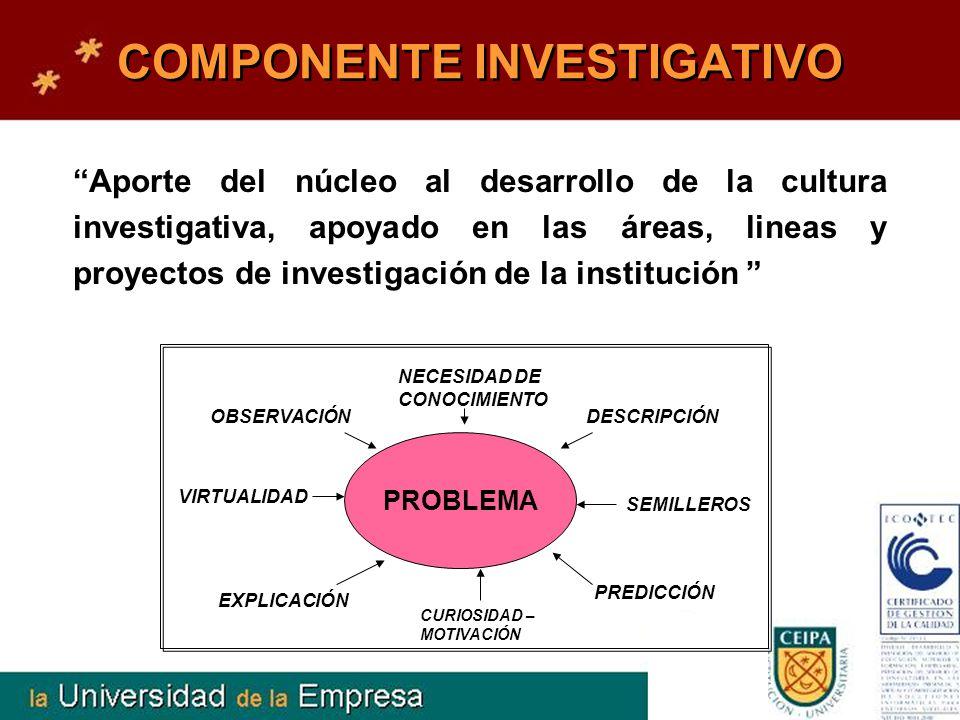 COMPONENTE INVESTIGATIVO Aporte del núcleo al desarrollo de la cultura investigativa, apoyado en las áreas, lineas y proyectos de investigación de la