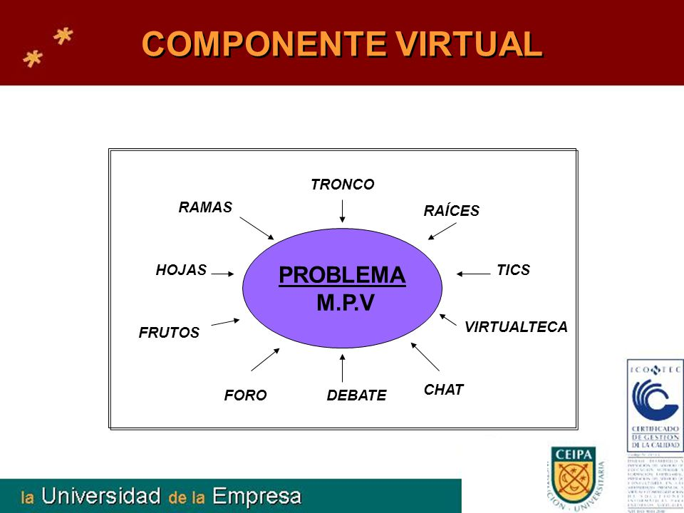 COMPONENTE VIRTUAL PROBLEMA M.P.V RAÍCES HOJAS FRUTOS FORODEBATE CHAT TICS TRONCO VIRTUALTECA RAMAS