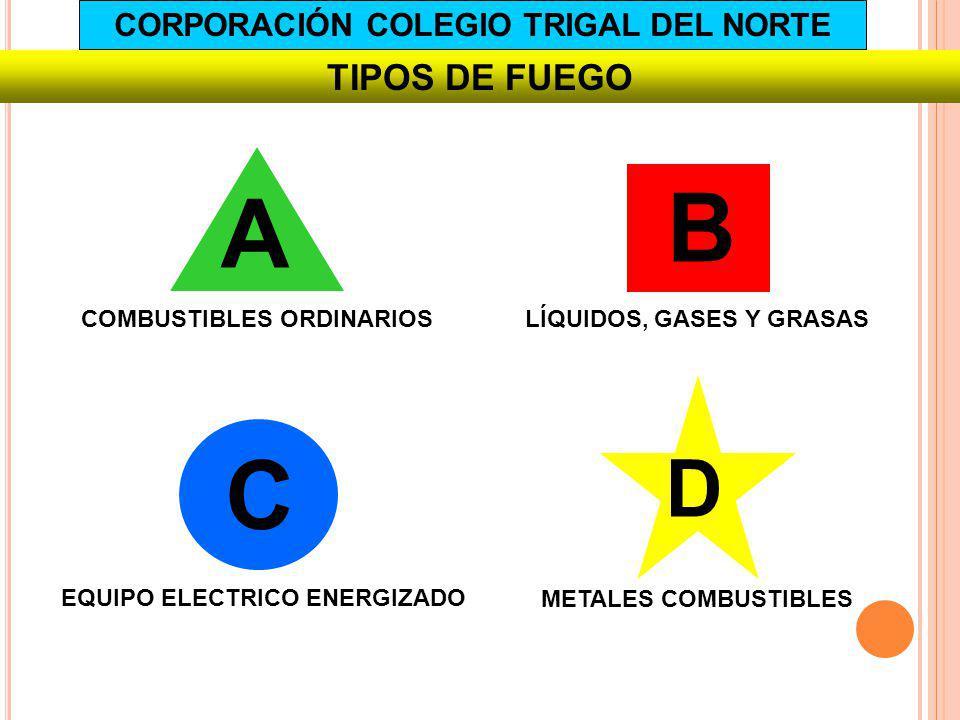 TIPOS DE FUEGO A COMBUSTIBLES ORDINARIOS B LÍQUIDOS, GASES Y GRASAS C EQUIPO ELECTRICO ENERGIZADO D METALES COMBUSTIBLES CORPORACIÓN COLEGIO TRIGAL DE
