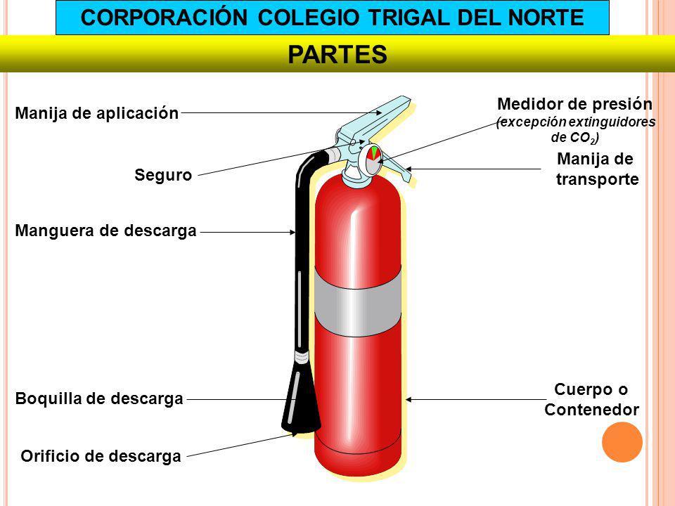 PARTES Manija de aplicación Manómetro Boca de salida Tubo sifón Cuerpo Manguera o corneta Agente extintor Agente expulsor CORPORACIÓN COLEGIO TRIGAL DEL NORTE