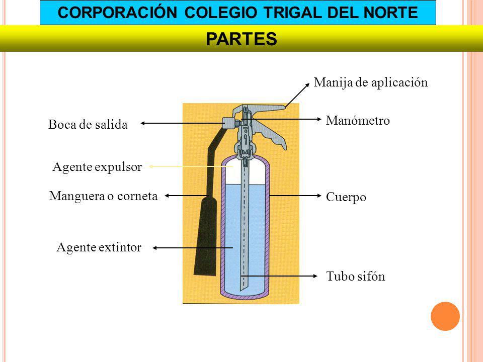 PARTES Manija de aplicación Manómetro Boca de salida Tubo sifón Cuerpo Manguera o corneta Agente extintor Agente expulsor CORPORACIÓN COLEGIO TRIGAL D