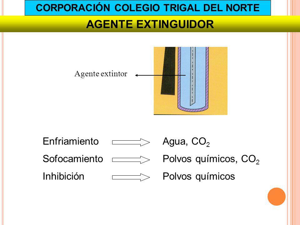 Agente extintor EnfriamientoAgua, CO 2 SofocamientoPolvos químicos, CO 2 InhibiciónPolvos químicos AGENTE EXTINGUIDOR CORPORACIÓN COLEGIO TRIGAL DEL N