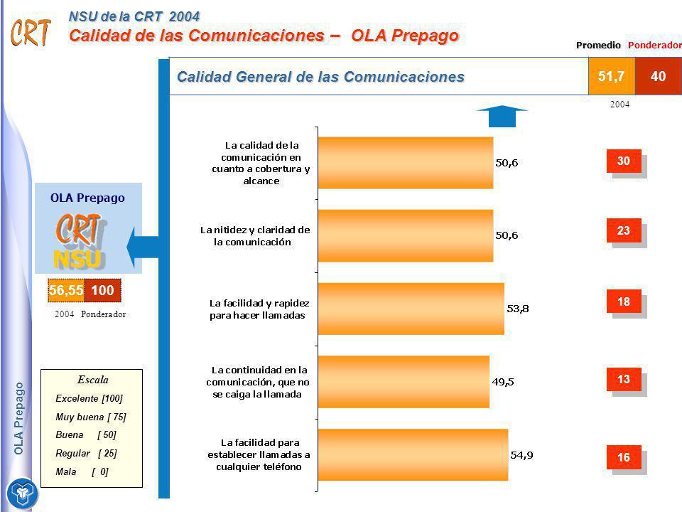 NSU de la CRT 2004 Calidad de las Comunicaciones – OLA Prepago OLA Prepago NSUNSU Calidad General de las Comunicaciones 51,740 2004 Ponderador Escala