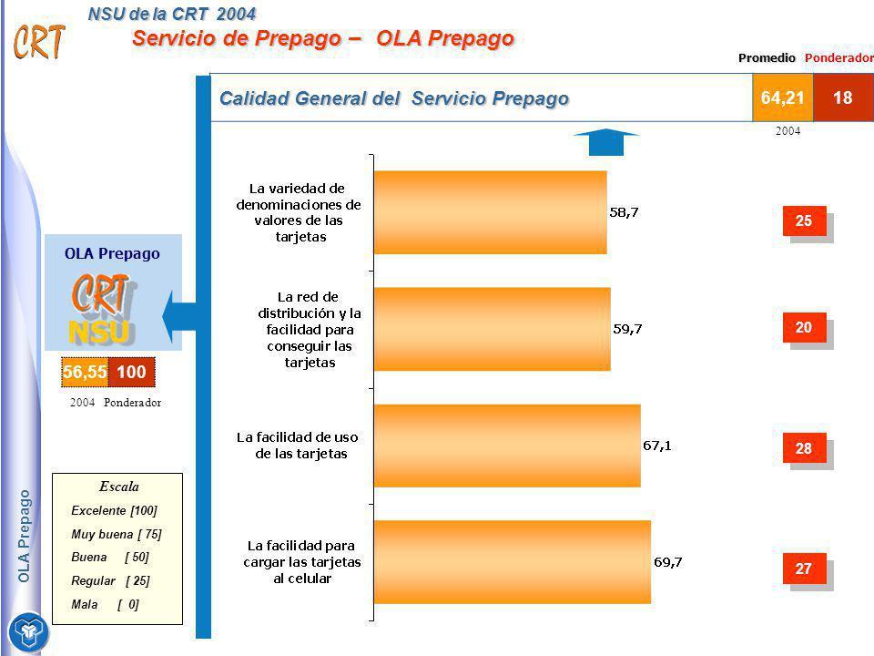 NSU de la CRT 2004 Servicio de Prepago – OLA Prepago Calidad General del Servicio Prepago 64,2118 2004 OLA Prepago NSUNSU Escala Excelente [100] Muy b