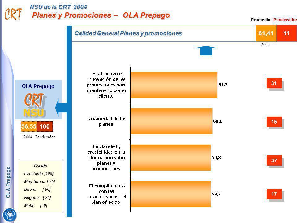 NSU de la CRT 2004 Planes y Promociones – OLA Prepago Calidad General Planes y promociones 61,4111 2004 OLA Prepago NSUNSU Escala Excelente [100] Muy