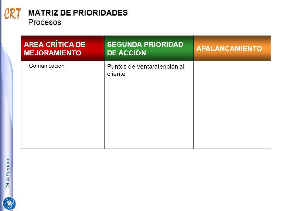 MATRIZ DE PRIORIDADES Procesos AREA CRÍTICA DE MEJORAMIENTO SEGUNDA PRIORIDAD DE ACCIÓN APALANCAMIENTO Comunicación Puntos de venta/atención al client