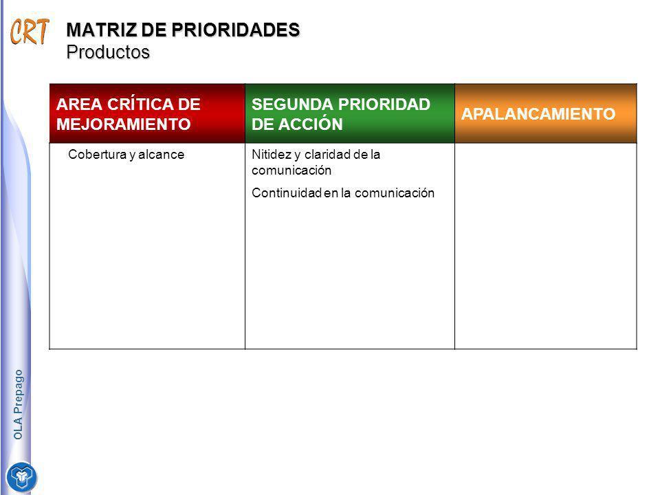 MATRIZ DE PRIORIDADES Productos AREA CRÍTICA DE MEJORAMIENTO SEGUNDA PRIORIDAD DE ACCIÓN APALANCAMIENTO Cobertura y alcanceNitidez y claridad de la co