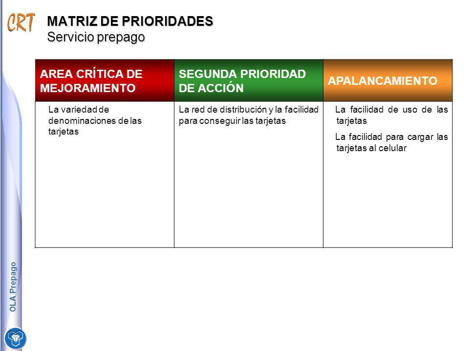 MATRIZ DE PRIORIDADES Servicio prepago AREA CRÍTICA DE MEJORAMIENTO SEGUNDA PRIORIDAD DE ACCIÓN APALANCAMIENTO La variedad de denominaciones de las ta
