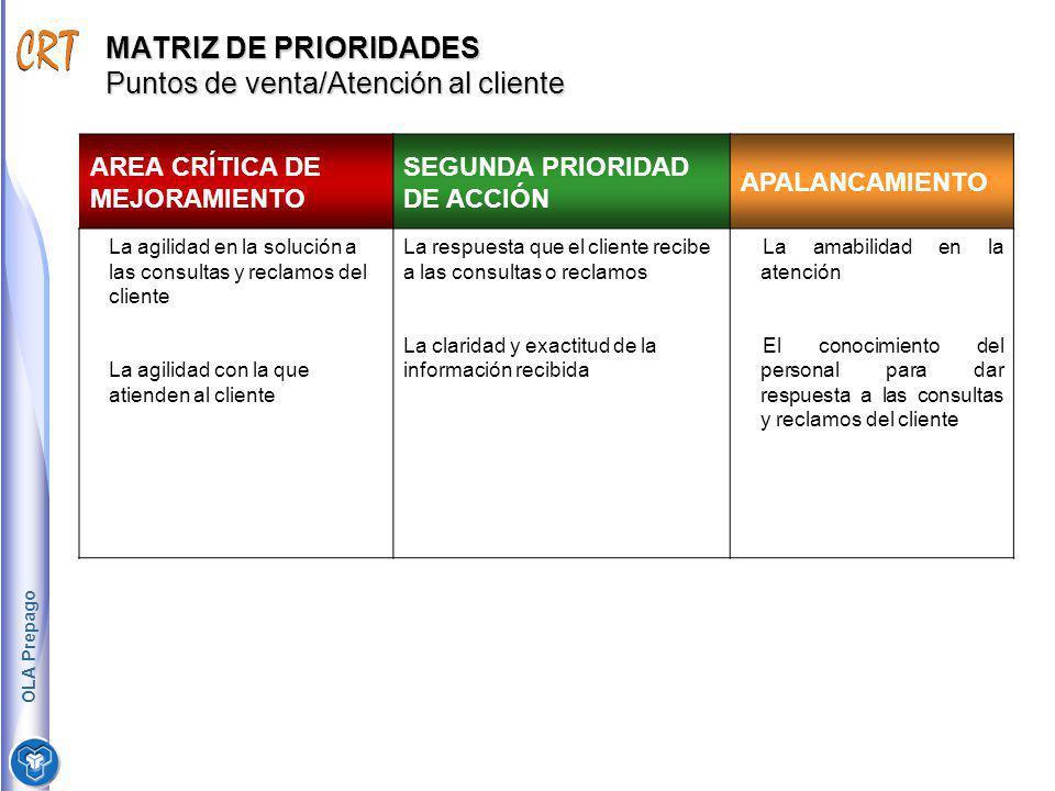MATRIZ DE PRIORIDADES Puntos de venta/Atención al cliente AREA CRÍTICA DE MEJORAMIENTO SEGUNDA PRIORIDAD DE ACCIÓN APALANCAMIENTO La agilidad en la so