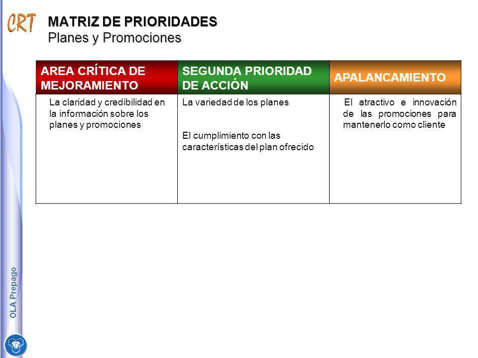 MATRIZ DE PRIORIDADES Planes y Promociones AREA CRÍTICA DE MEJORAMIENTO SEGUNDA PRIORIDAD DE ACCIÓN APALANCAMIENTO La claridad y credibilidad en la in