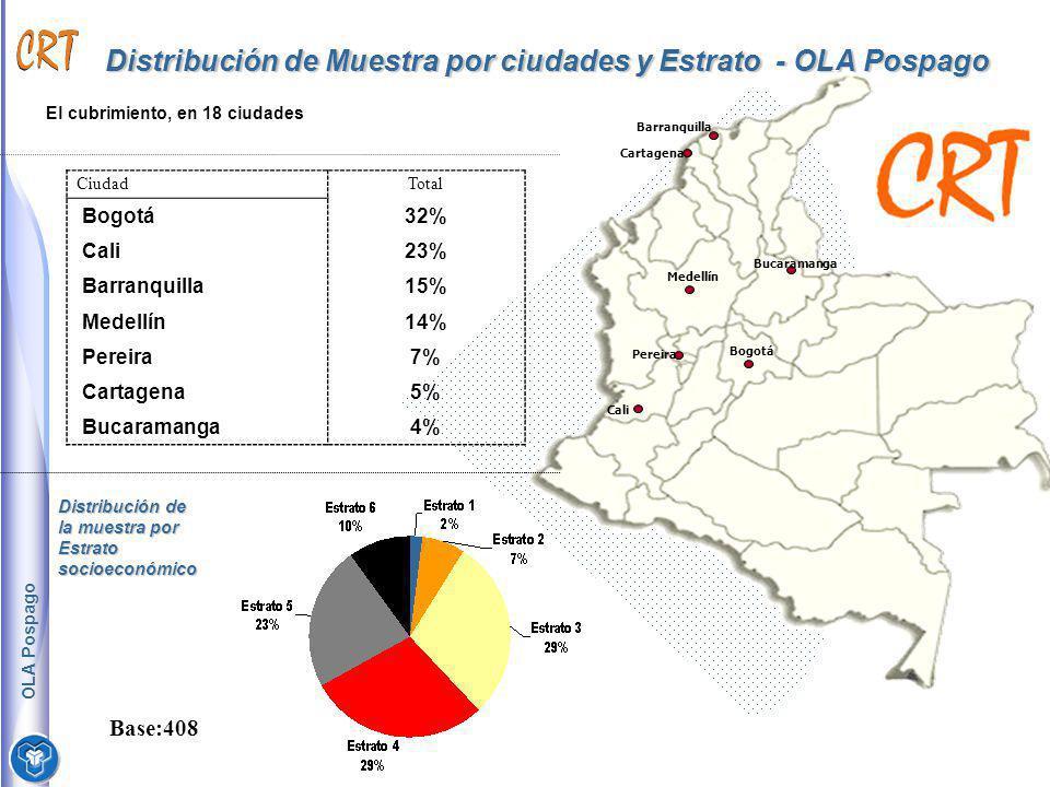 Distribución de Muestra por ciudades y Estrato - OLA Pospago CiudadTotal Bogotá32% Cali23% Barranquilla15% Medellín14% Pereira7% Cartagena5% Bucaraman