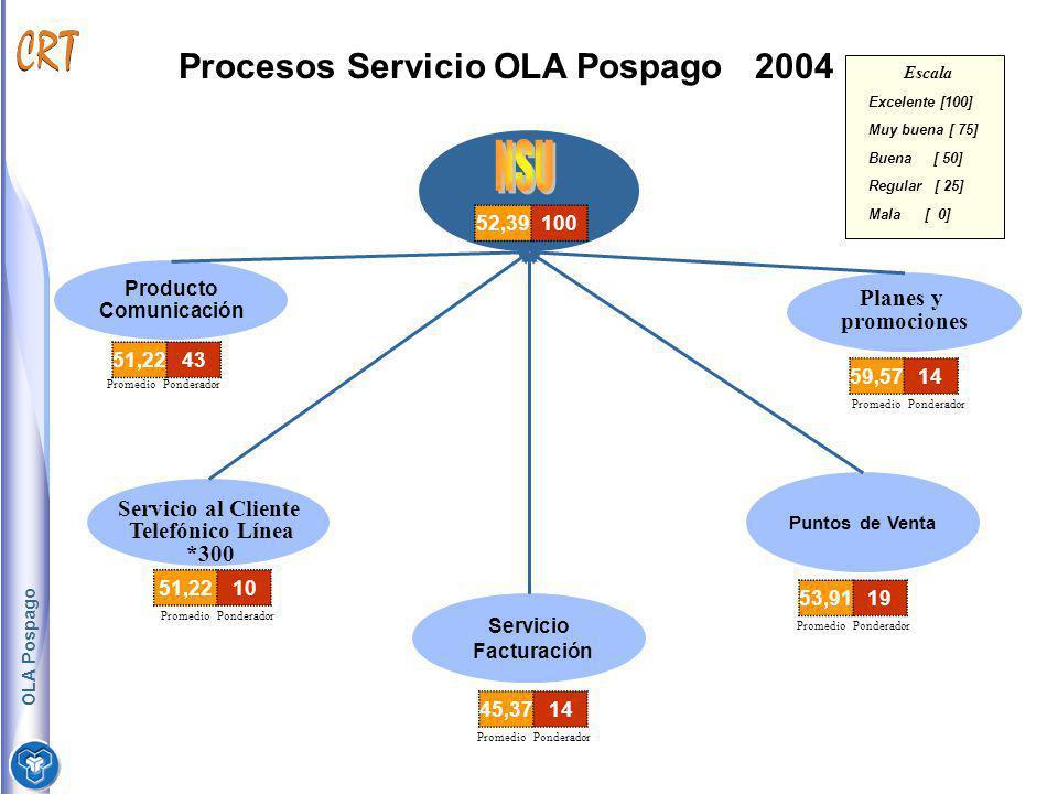 Producto Comunicación Servicio al Cliente Telefónico Línea *300 Servicio Facturación Planes y promociones Puntos de Venta Procesos Servicio OLA Pospag