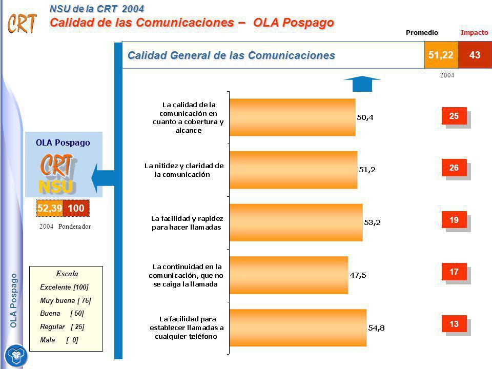 NSU de la CRT 2004 Calidad de las Comunicaciones – OLA Pospago OLA Pospago NSUNSU Calidad General de las Comunicaciones 51,2243 2004 Ponderador Escala