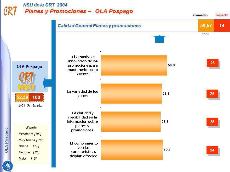 NSU de la CRT 2004 Planes y Promociones – OLA Pospago Calidad General Planes y promociones 59,5714 2004 OLA Pospago NSUNSU Escala Excelente [100] Muy