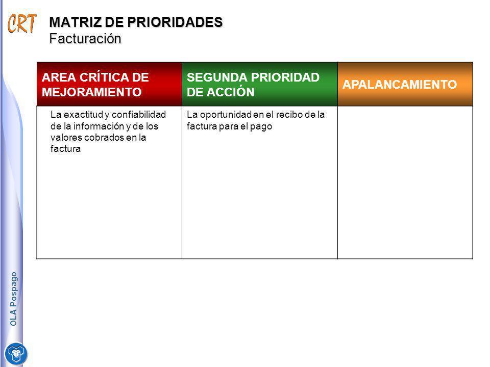 MATRIZ DE PRIORIDADES Facturación AREA CRÍTICA DE MEJORAMIENTO SEGUNDA PRIORIDAD DE ACCIÓN APALANCAMIENTO La exactitud y confiabilidad de la informaci