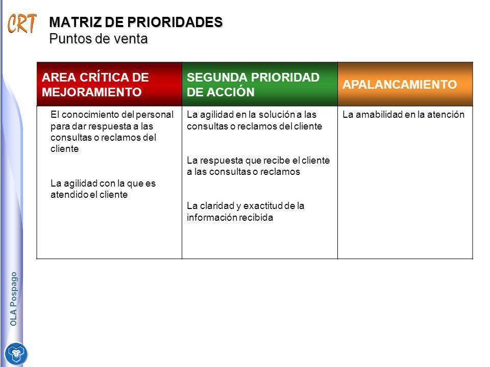 MATRIZ DE PRIORIDADES Puntos de venta AREA CRÍTICA DE MEJORAMIENTO SEGUNDA PRIORIDAD DE ACCIÓN APALANCAMIENTO El conocimiento del personal para dar re