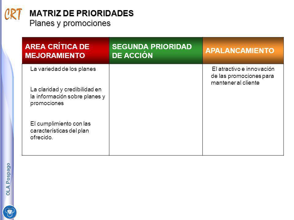 MATRIZ DE PRIORIDADES Planes y promociones AREA CRÍTICA DE MEJORAMIENTO SEGUNDA PRIORIDAD DE ACCIÓN APALANCAMIENTO La variedad de los planes La clarid