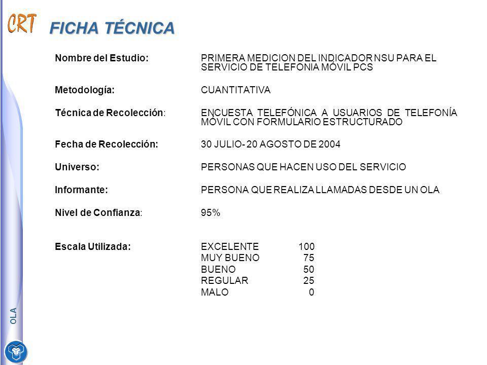 TAMAÑO DE LA MUESTRA OLA OPERADORMUESTRANSUERROR ABSOLUTO ERROR RELATIVO PREPAGO40856.551.52.6 POSPAGO40852.391.52.8 *Errores con un nivel de confianza del 95% OLA