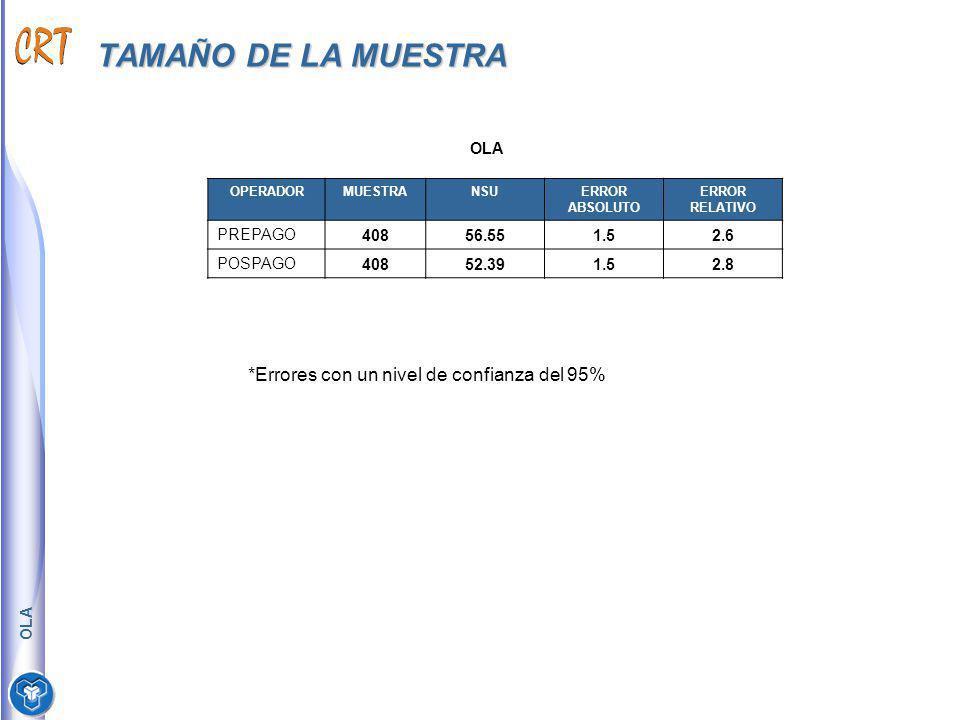 TAMAÑO DE LA MUESTRA OLA OPERADORMUESTRANSUERROR ABSOLUTO ERROR RELATIVO PREPAGO40856.551.52.6 POSPAGO40852.391.52.8 *Errores con un nivel de confianz