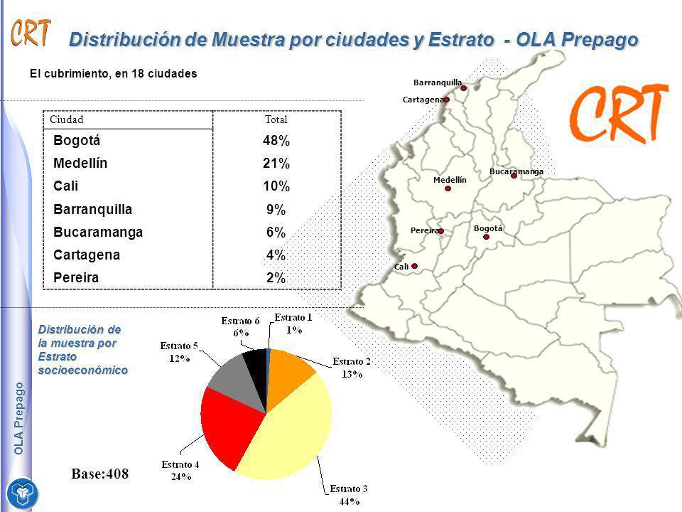 Distribución de Muestra por ciudades y Estrato - OLA Prepago CiudadTotal Bogotá48% Medellín21% Cali10% Barranquilla9% Bucaramanga6% Cartagena4% Pereir