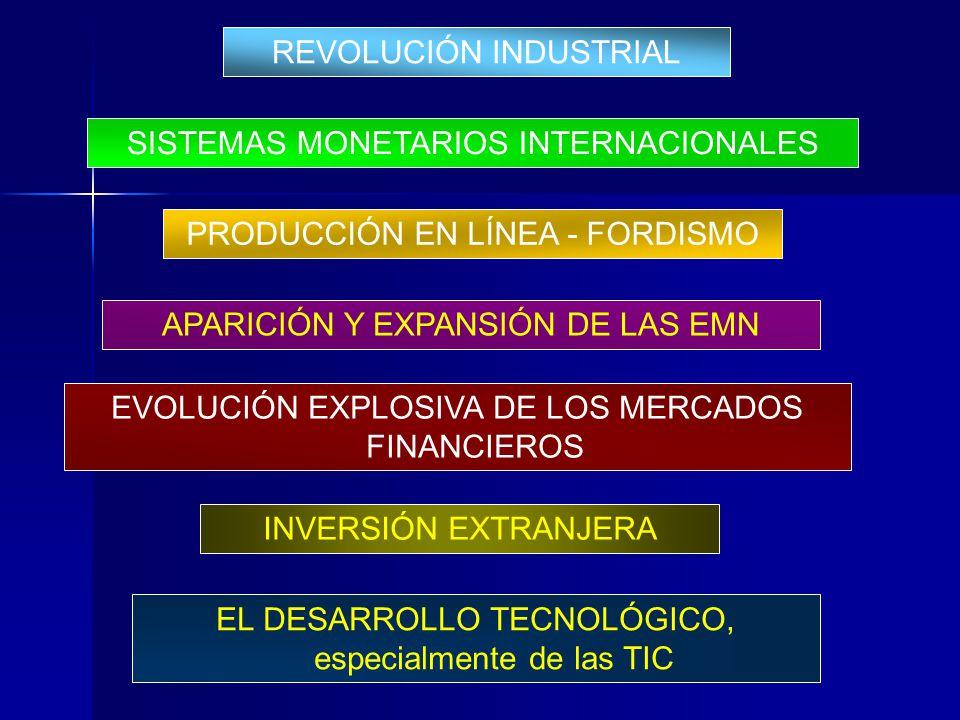 REVOLUCIÓN INDUSTRIAL SISTEMAS MONETARIOS INTERNACIONALES PRODUCCIÓN EN LÍNEA - FORDISMO APARICIÓN Y EXPANSIÓN DE LAS EMN EVOLUCIÓN EXPLOSIVA DE LOS M