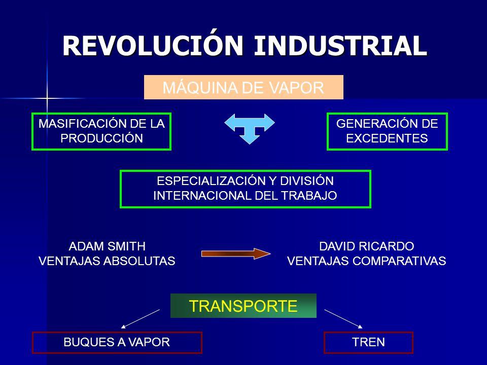 REVOLUCIÓN INDUSTRIAL MÁQUINA DE VAPOR MASIFICACIÓN DE LA PRODUCCIÓN GENERACIÓN DE EXCEDENTES ESPECIALIZACIÓN Y DIVISIÓN INTERNACIONAL DEL TRABAJO ADA