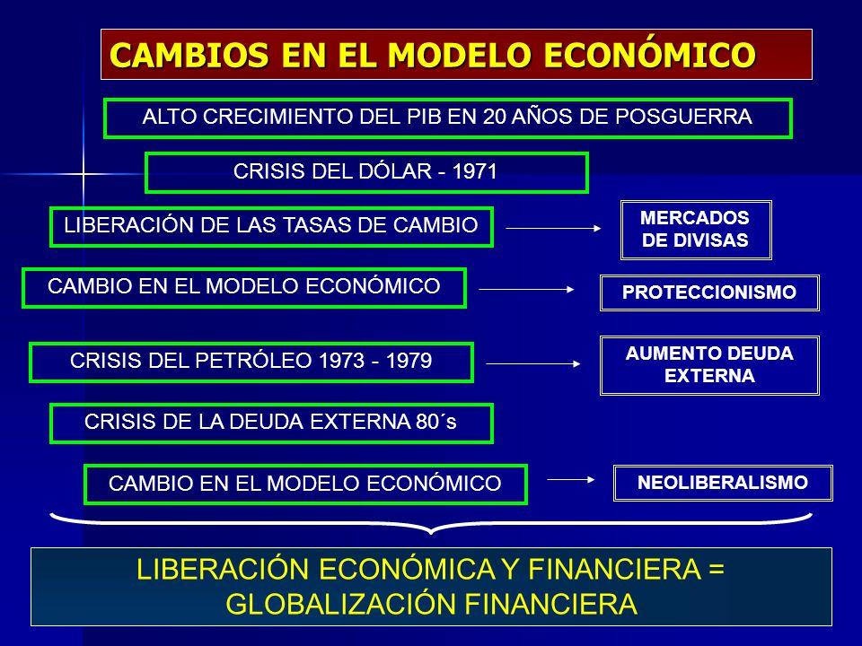 CAMBIOS EN EL MODELO ECONÓMICO LIBERACIÓN ECONÓMICA Y FINANCIERA = GLOBALIZACIÓN FINANCIERA CAMBIO EN EL MODELO ECONÓMICO LIBERACIÓN DE LAS TASAS DE C