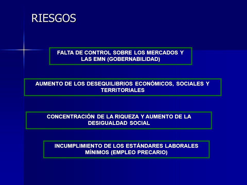 RIESGOS FALTA DE CONTROL SOBRE LOS MERCADOS Y LAS EMN (GOBERNABILIDAD) AUMENTO DE LOS DESEQUILIBRIOS ECONÓMICOS, SOCIALES Y TERRITORIALES CONCENTRACIÓ