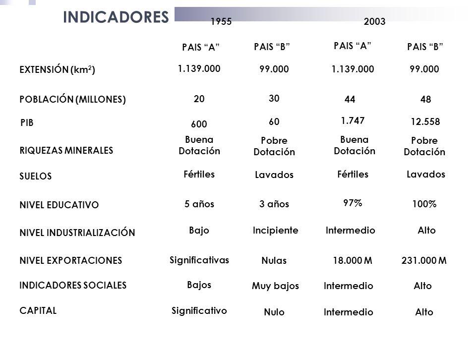Algunos datos para reflexionar…. Entre 1995 y el 2005 en Colombia se han graduado 1.417.077 profesionales Para el año 2005 habían 1.315.756 estudiante