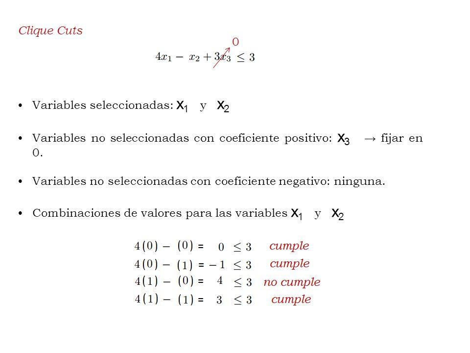 Clique Cuts Variables seleccionadas: x 1 y x 2 Variables no seleccionadas con coeficiente positivo: x 3 fijar en 0.