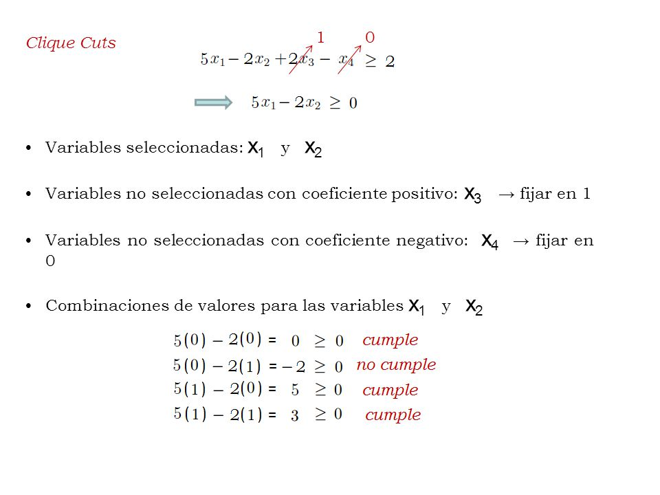 Clique Cuts Variables seleccionadas: x 1 y x 2 Variables no seleccionadas con coeficiente positivo: x 3 fijar en 1 Variables no seleccionadas con coeficiente negativo: x 4 fijar en 0 Combinaciones de valores para las variables x 1 y x 2 01