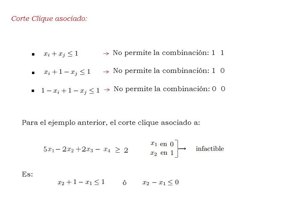 Corte Clique asociado: No permite la combinación: 1 1 No permite la combinación: 1 0 No permite la combinación: 0 0 Para el ejemplo anterior, el corte clique asociado a: Es: ó