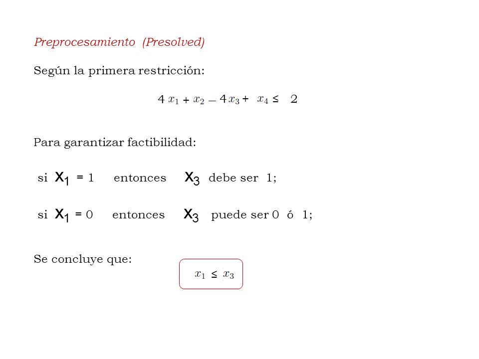 Preprocesamiento (Presolved) Según la primera restricción: Para garantizar factibilidad: si x 1 = 1 entonces x 3 debe ser 1; si x 1 = 0 entonces x 3 puede ser 0 ó 1; Se concluye que: