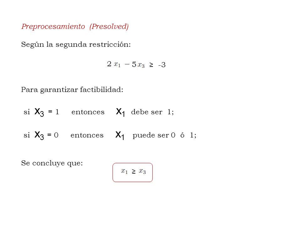 Preprocesamiento (Presolved) Según la segunda restricción: Para garantizar factibilidad: si x 3 = 1 entonces x 1 debe ser 1; si x 3 = 0 entonces x 1 puede ser 0 ó 1; Se concluye que: