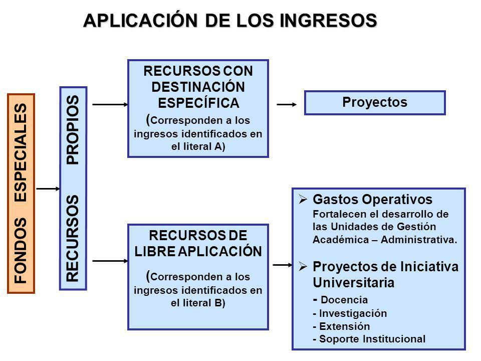 APLICACIÓN DE LOS INGRESOS FONDOS ESPECIALES RECURSOS CON DESTINACIÓN ESPECÍFICA ( Corresponden a los ingresos identificados en el literal A) RECURSOS