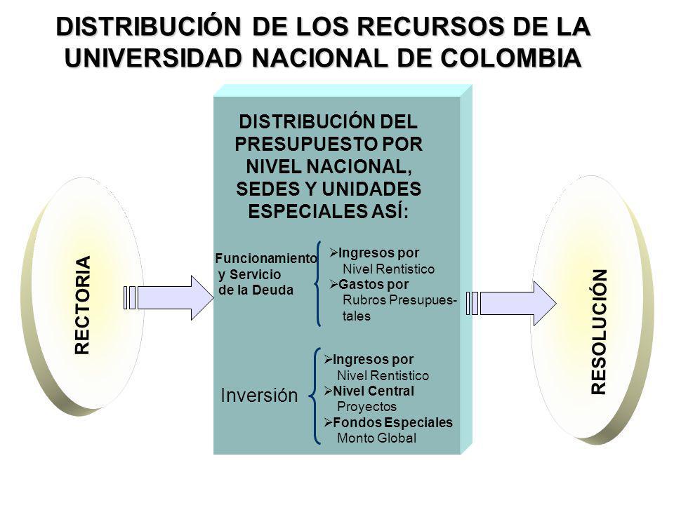 DISTRIBUCIÓN DE LOS RECURSOS DE LA UNIVERSIDAD NACIONAL DE COLOMBIA DISTRIBUCIÓN DEL PRESUPUESTO POR NIVEL NACIONAL, SEDES Y UNIDADES ESPECIALES ASÍ: