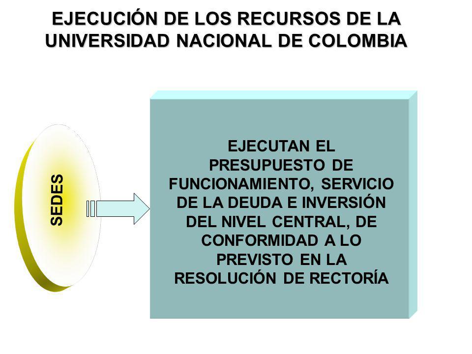 EJECUCIÓN DE LOS RECURSOS DE LA UNIVERSIDAD NACIONAL DE COLOMBIA EJECUTAN EL PRESUPUESTO DE FUNCIONAMIENTO, SERVICIO DE LA DEUDA E INVERSIÓN DEL NIVEL