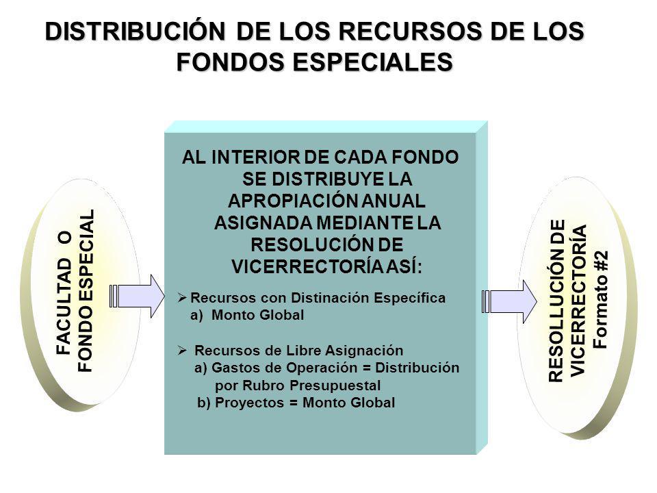 DISTRIBUCIÓN DE LOS RECURSOS DE LOS FONDOS ESPECIALES AL INTERIOR DE CADA FONDO SE DISTRIBUYE LA APROPIACIÓN ANUAL ASIGNADA MEDIANTE LA RESOLUCIÓN DE