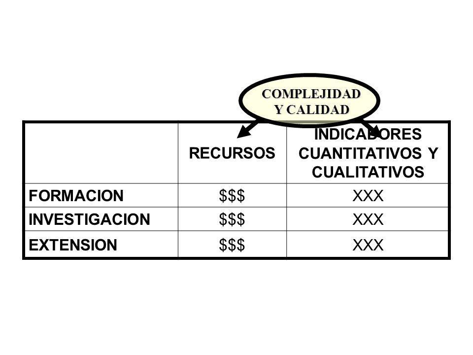 RECURSOS INDICADORES CUANTITATIVOS Y CUALITATIVOS FORMACION$$$XXX INVESTIGACION$$$XXX EXTENSION$$$XXX COMPLEJIDAD Y CALIDAD